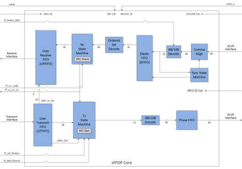 small resolution of featured sfpdp block diagram