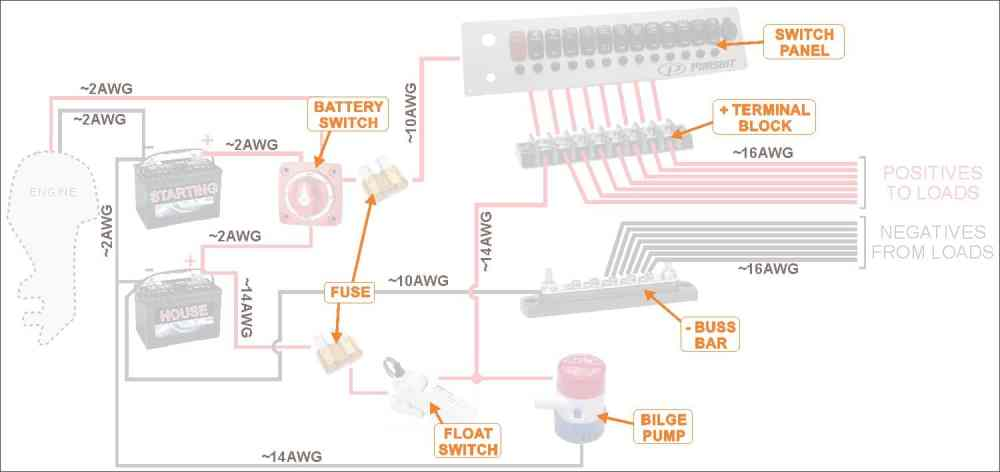 medium resolution of how to wire a boat beginners guide with diagrams new wire marine dc 12v boat wiring