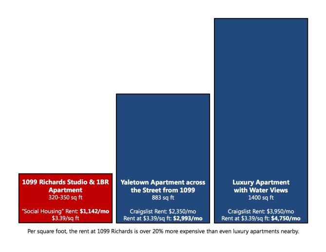 apartment rent comparison