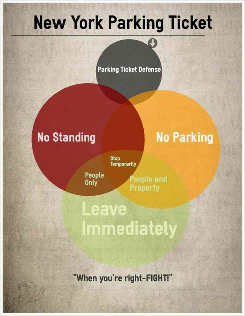 This image is an Infographic illustrating the defense to a no standing and no parking ticket