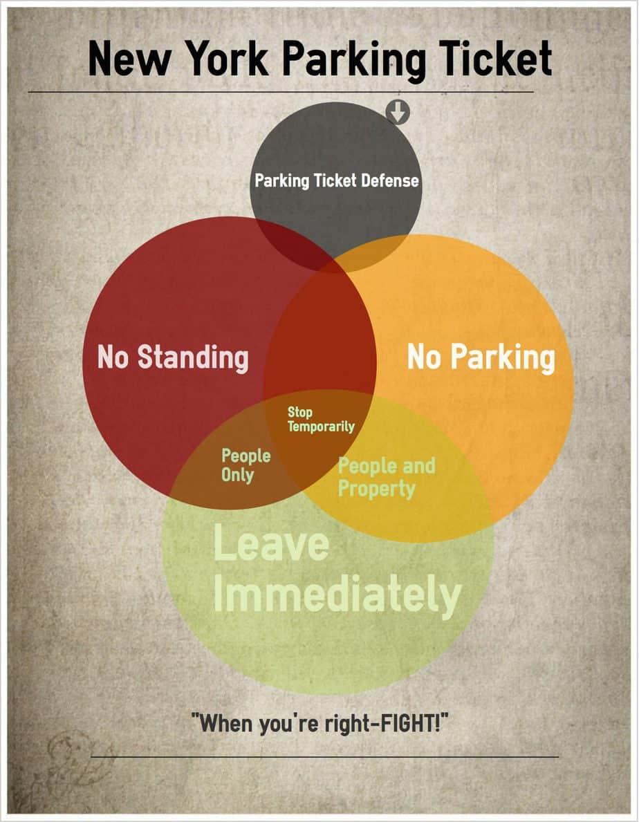 "Traffic Violations Nyc >> ""I was standing not parking"" & still got a No Parking Ticket"""