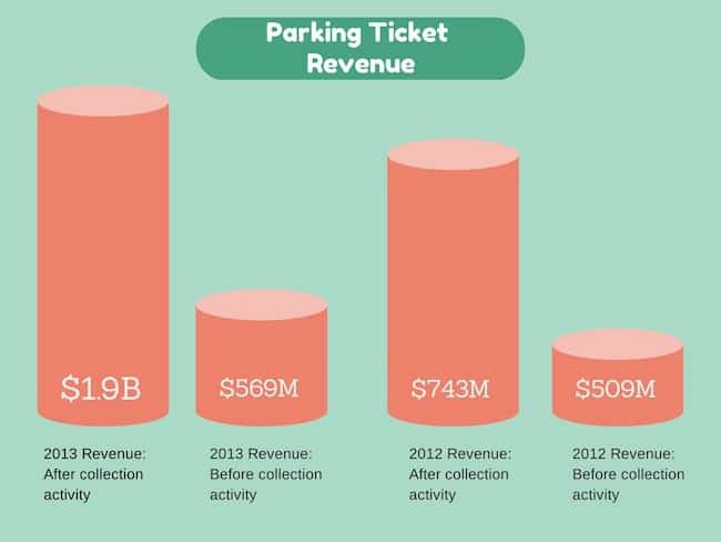 This image is a graph illustrating parking ticket revenue in 2012 and 2013