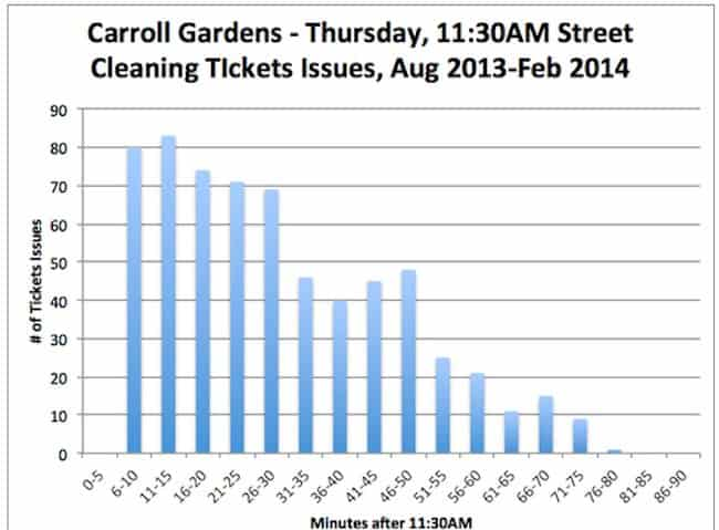 This image is a chart of the data compiled on street cleaning parking ticket times of issuance