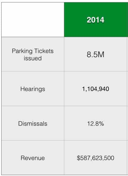 This image is a chart full of NYC parking ticket data