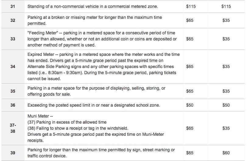 Muni meter parking tickets greatest tips these are the munimeter parking tickets violation codes altavistaventures Choice Image