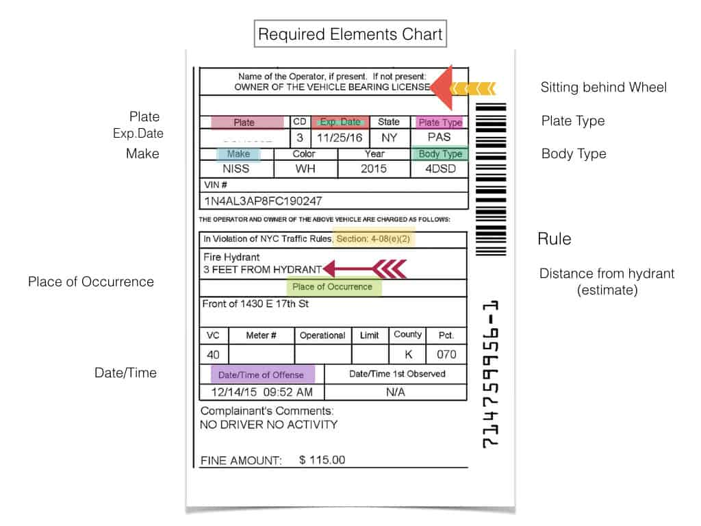 Required Elements chart