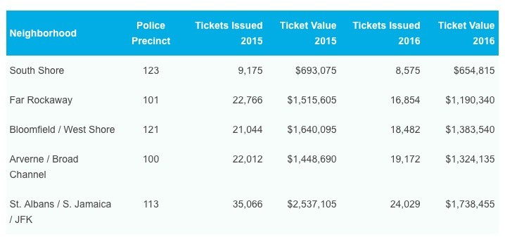 Fewest NYC parking tickets