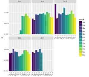 NYC parking tickets by month and year