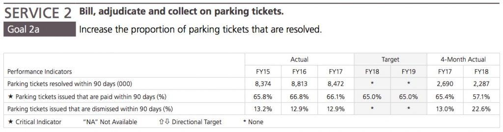 Parking ticket stats and facts from MMR FY 2018