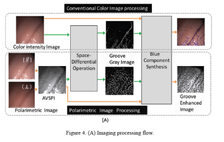 Imaging process flow