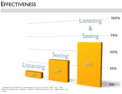 Chart showing the effectiveness of audio-visual aids