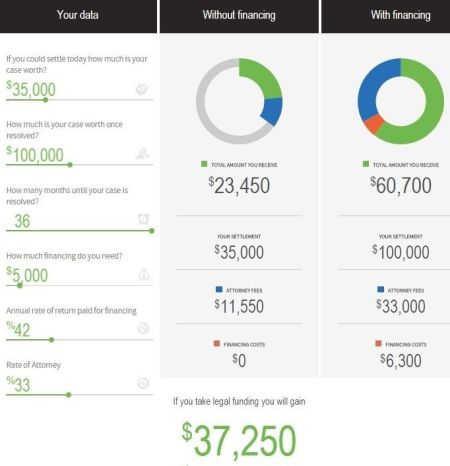 Lawsuit Loan Calculator