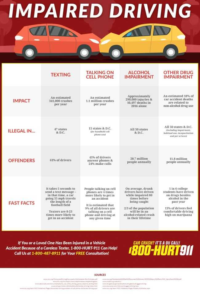 Distracted driving chart showing info about car accidents caused by texting, talking on the phone, alcohol, and drugs.and