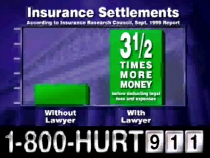 How much more money can you get with a lawyer than without a lawyer?