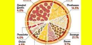 ultimate pizza