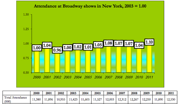Broadway attendance chart from Arts Index