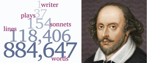 Shakespearebythenumbers