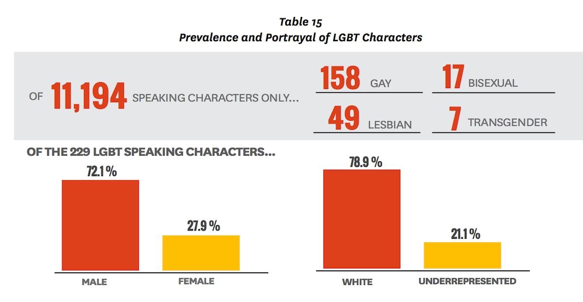 LGBTcharacterschart