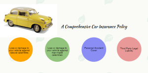 Things you must know about Car Insurance Policy in India