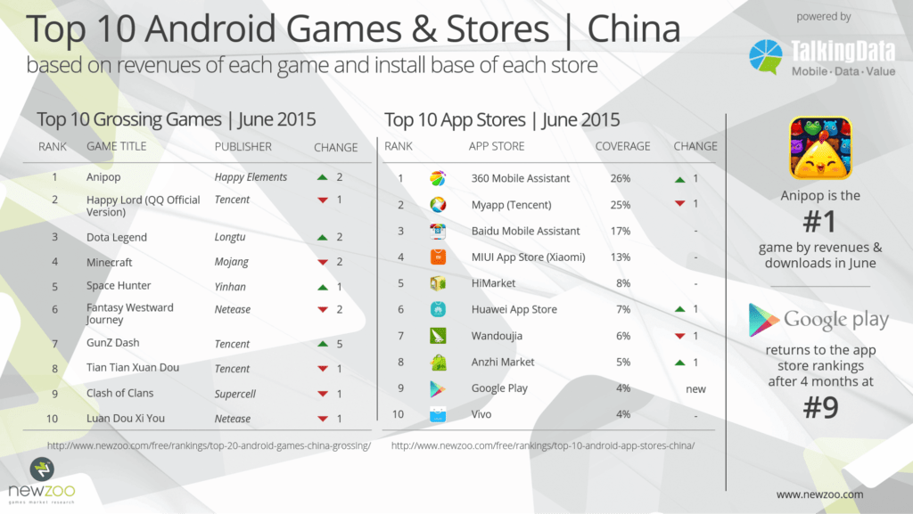 top android mobile games