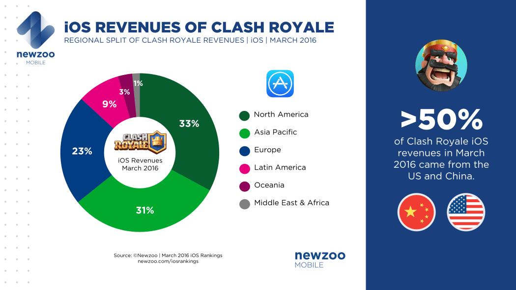 Newzoo_Clash_Royale_iOS_Revenue_Split_March_2016_v3