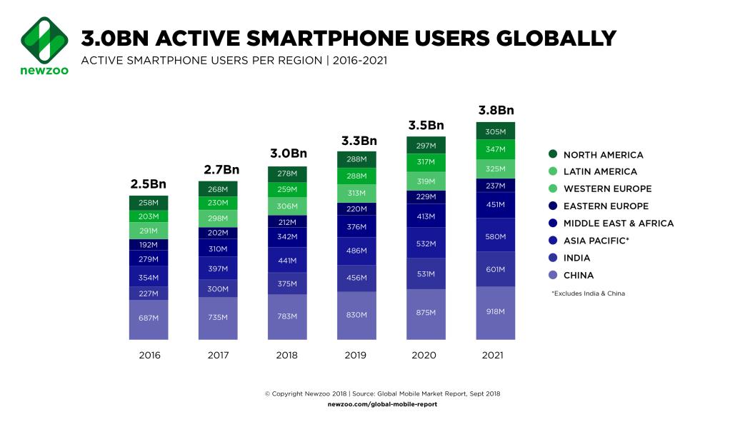 Newzoo: Global Smartphone Users (2016-2021)