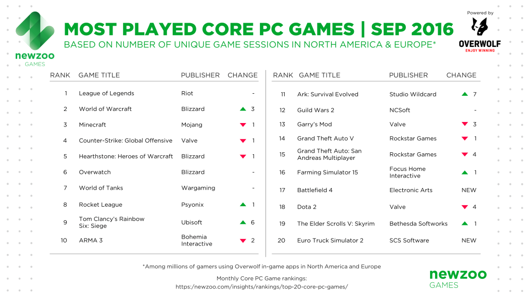 newzoo_most_played_core_pc_games_september