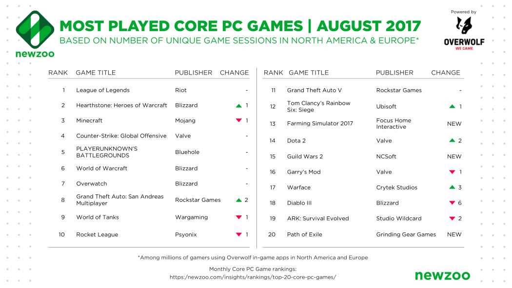 Newzoo_Most_Played_Core PC Games_August