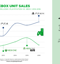 meanwhile xbox unit sales have been down since 2016 the xbox one x plays a crucial role in reversing this trend and closing the gap with playstation  [ 4000 x 2250 Pixel ]