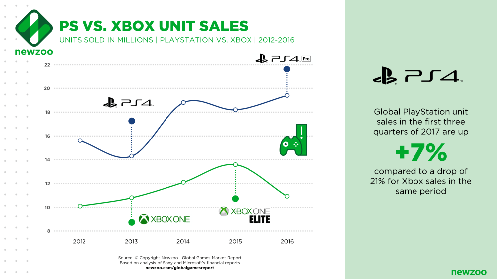 medium resolution of meanwhile xbox unit sales have been down since 2016 the xbox one x plays a crucial role in reversing this trend and closing the gap with playstation