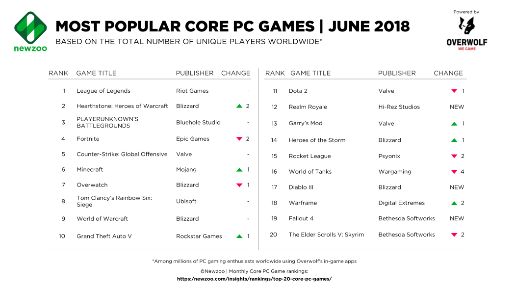 Top 20 June 2018  core PC games from Newzoo's PC Game Tracker