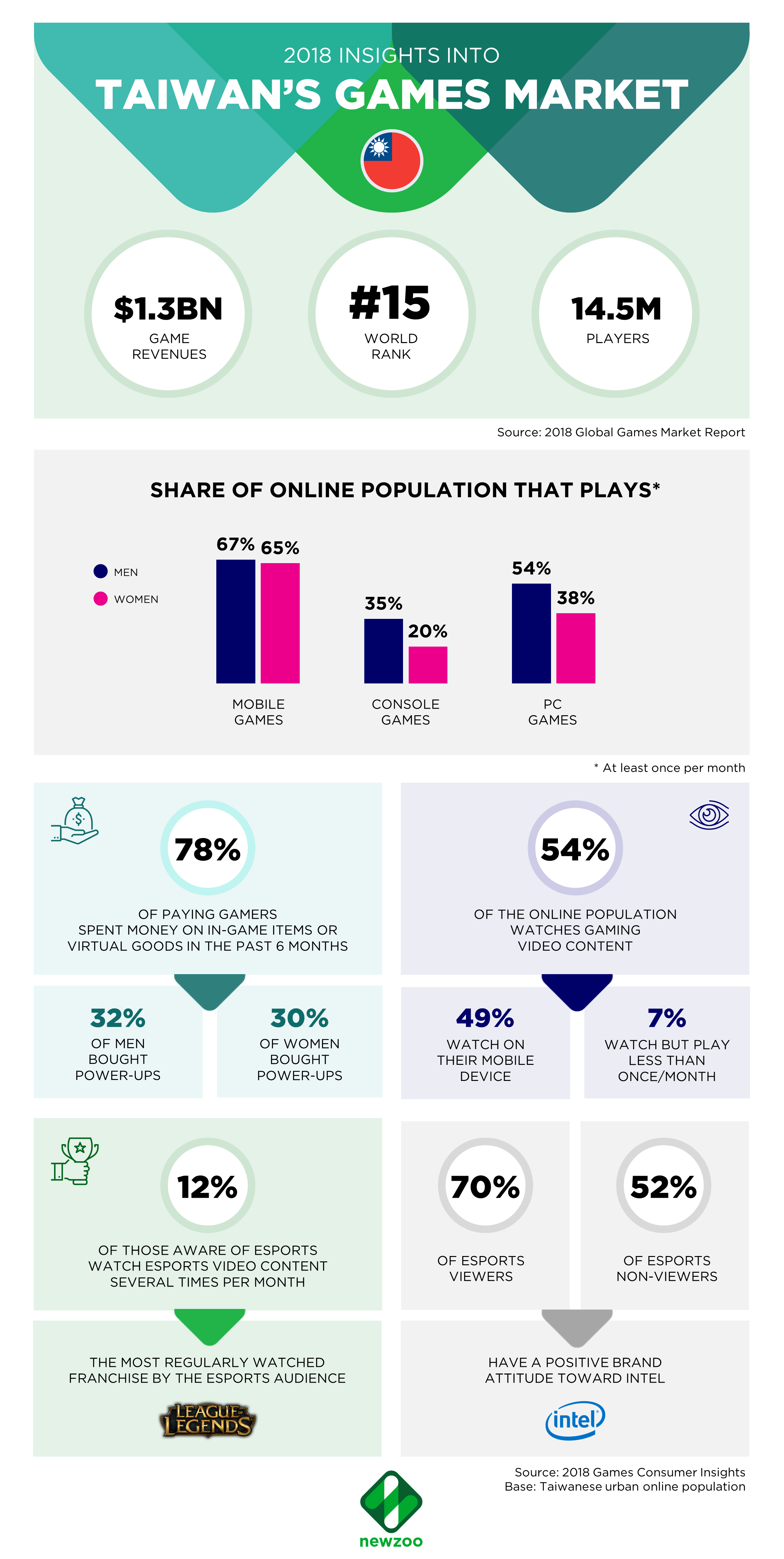 Taiwan Games Market 2018 infographic from Newzoo