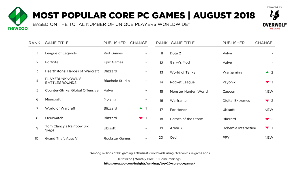 Most Popular PC Games for August 2018: League of Legends, Fortnite, Heathstone, PUBG, World of Warcraft