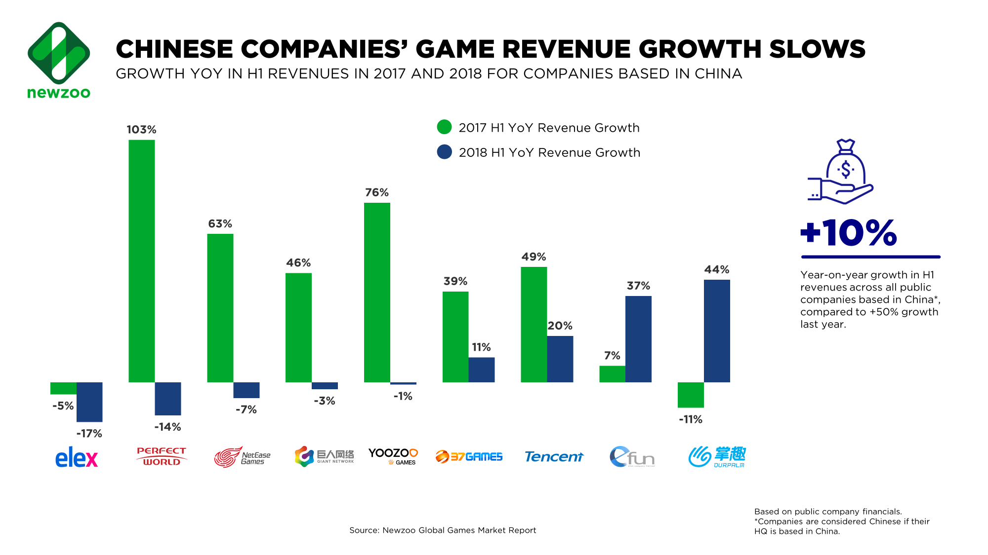 hight resolution of what is the impact on the games industry in china