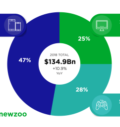 newzoo cuts global games forecast for 2018 to 134 9 billion lower mobile growth partially offset by very strong growth in console segment [ 5125 x 2917 Pixel ]