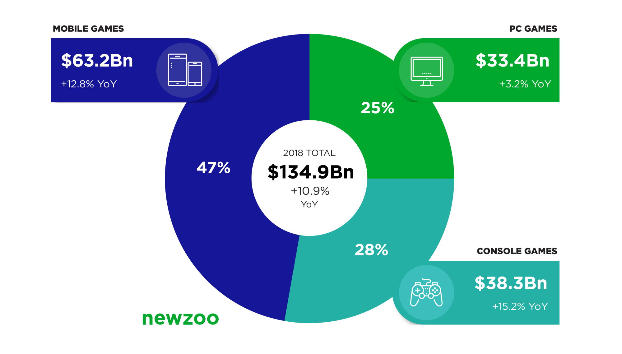 hight resolution of newzoo cuts global games forecast for 2018 to 134 9 billion lower mobile growth partially offset by very strong growth in console segment