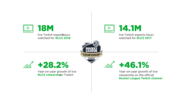 Rocket League Championship Series Scores 18 Million Hours of Live Twitch Viewership in 2018