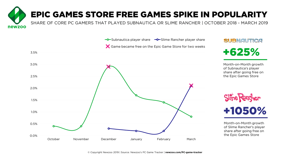 medium resolution of epic game store free games spike in popularity newzoo