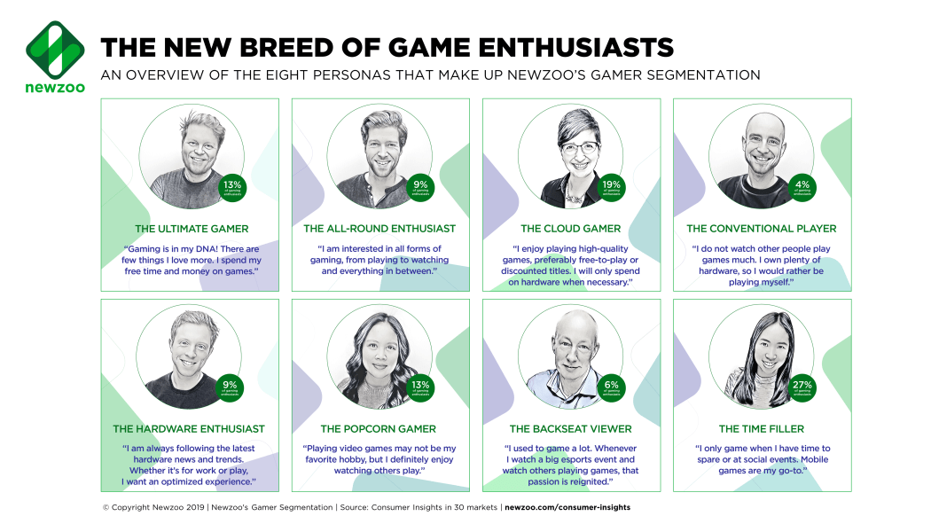 Newzoo's Gamer Segmentation: Introducing the Eight Game Enthusiasts Personas