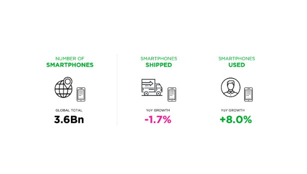 Smartphone Units Shipped Vs Usage Data