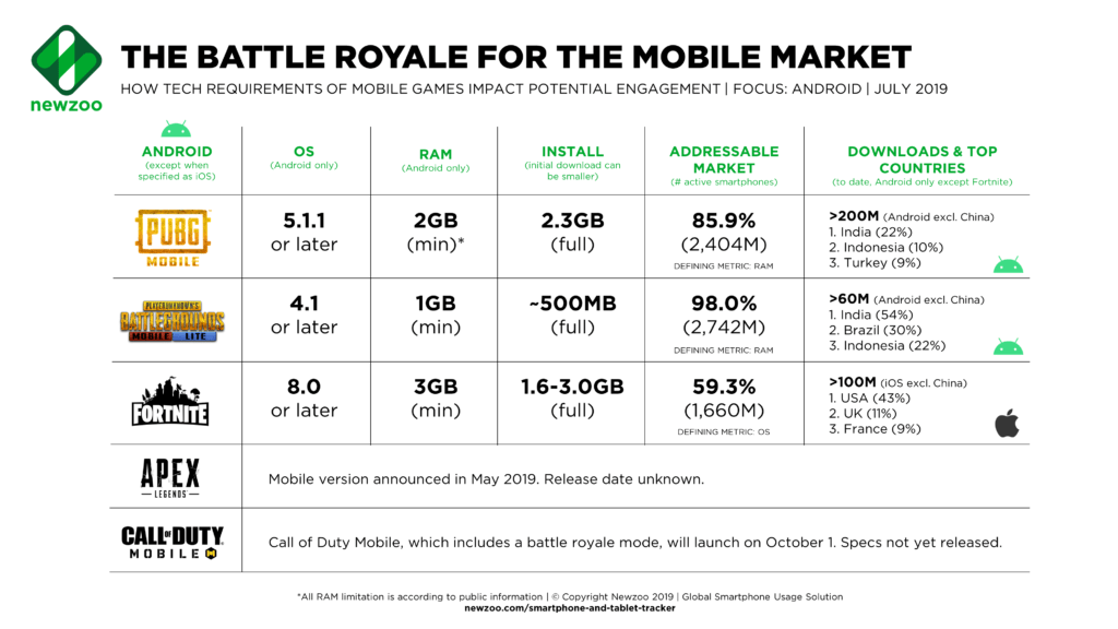 Minimum specs for battle royale games on mobile, smartphones and tablets