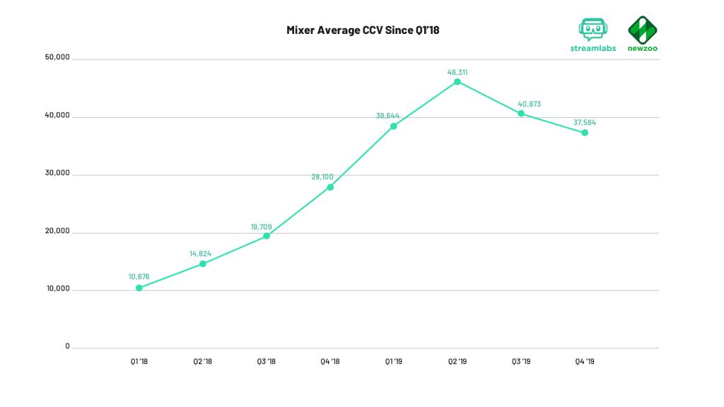 Mixer average concurrent viewers 2019