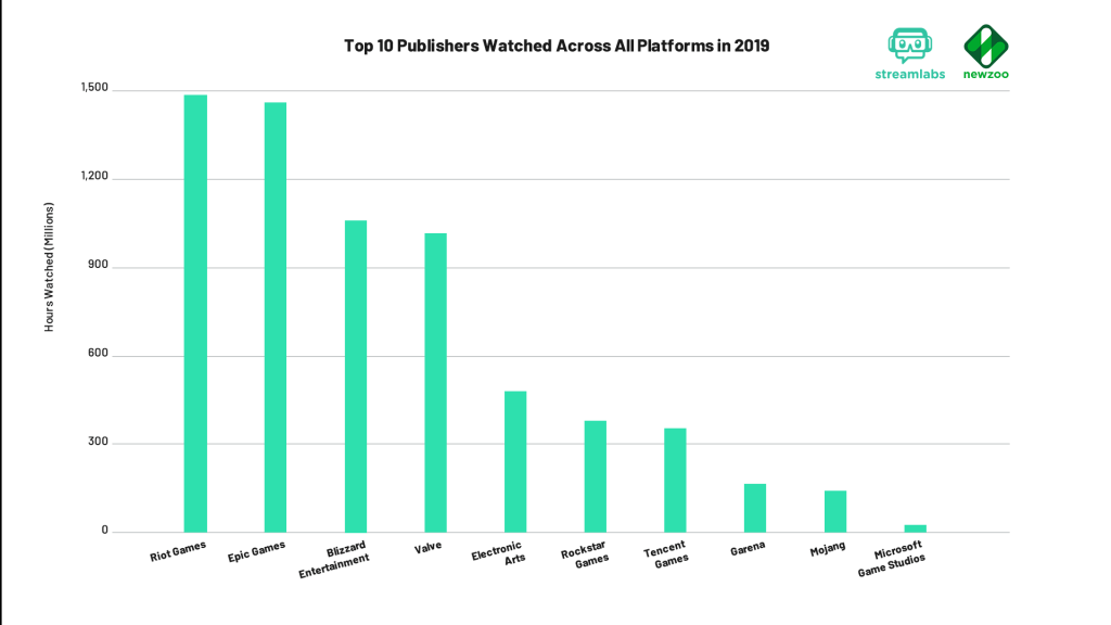 Top publishers across streaming platforms