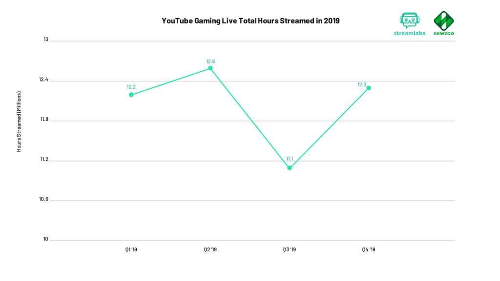 YouTube Gaming Live Total Hours Streamed in q4 2019