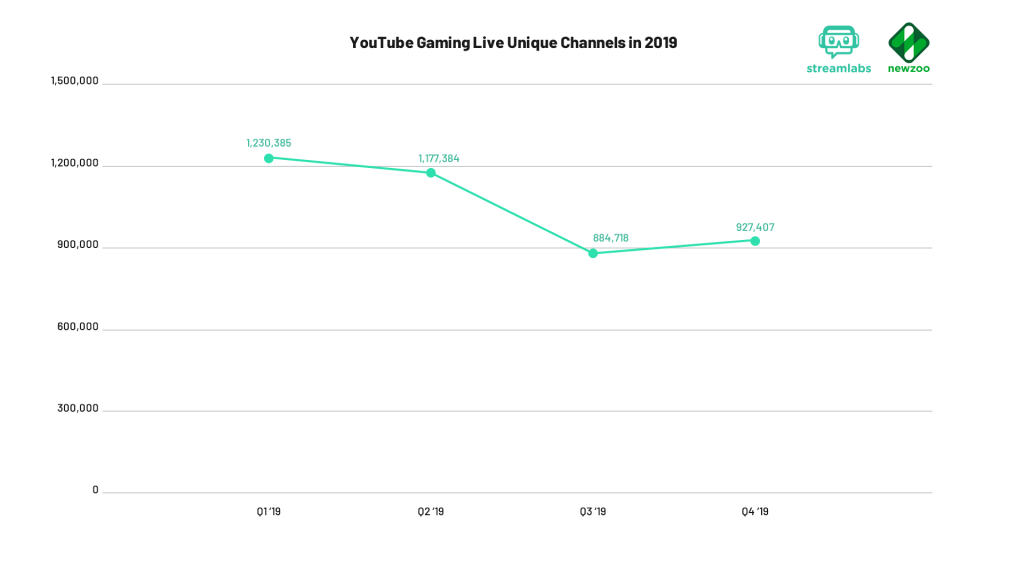 YouTube Gaming Live Unique Channels in q4 2019