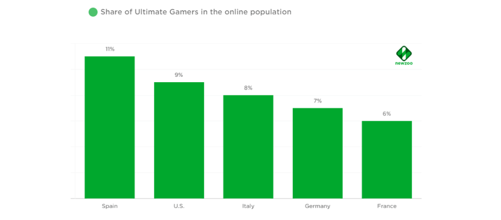Actionable Consumer Insights on the West's Most Dedicated Gamers