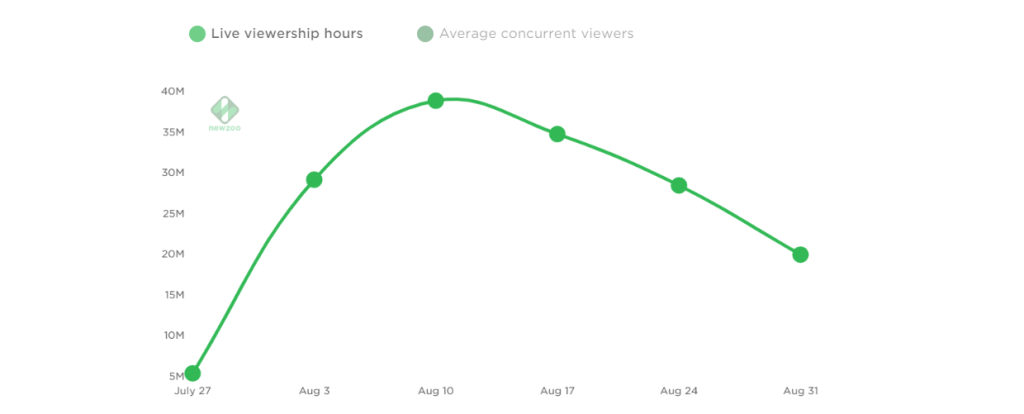 Data Deep Dive How Fall Guys Used Growth Hacking Strategies for a Massive Launch
