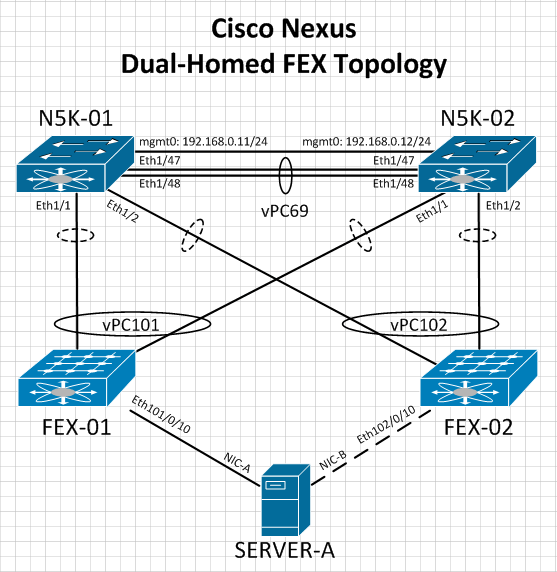 Cisco Nexus Dual-Homed FEX Topology