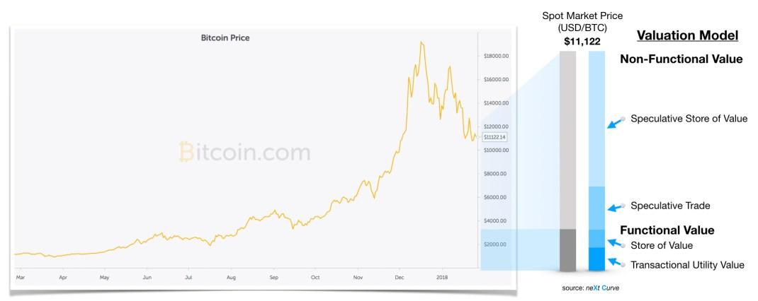 neXt Curve Blockchain Bitcoin 01.31.2018 v2.0 Short.003