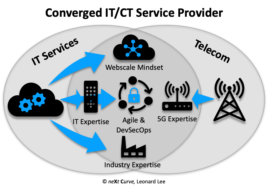 Converged ITCT Service Provider.png